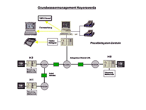 Grundwassermanagement Hoyerswerda